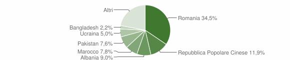 Grafico cittadinanza stranieri - Argelato 2019