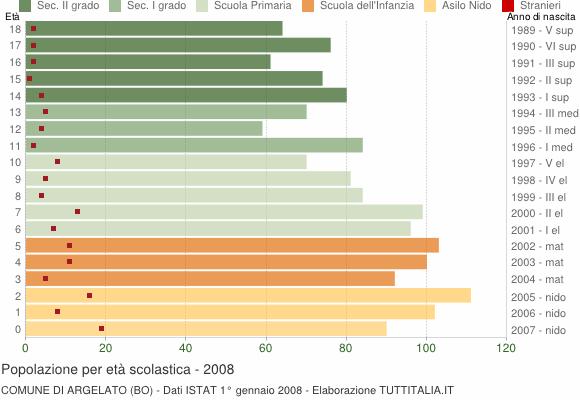 Grafico Popolazione in età scolastica - Argelato 2008