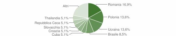 Grafico cittadinanza stranieri - Goro 2016