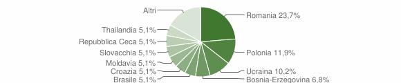 Grafico cittadinanza stranieri - Goro 2019