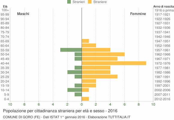 Grafico cittadini stranieri - Goro 2016