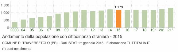 Grafico andamento popolazione stranieri Comune di Traversetolo (PR)