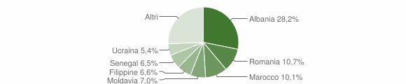 Grafico cittadinanza stranieri - Traversetolo 2015