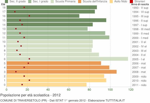 Grafico Popolazione in età scolastica - Traversetolo 2012