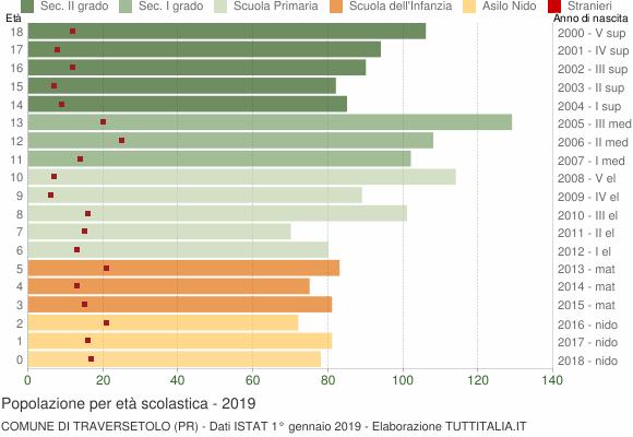 Grafico Popolazione in età scolastica - Traversetolo 2019