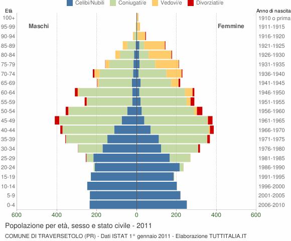 Grafico Popolazione per età, sesso e stato civile Comune di Traversetolo (PR)
