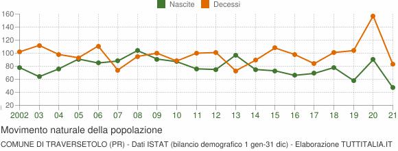 Grafico movimento naturale della popolazione Comune di Traversetolo (PR)