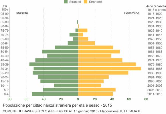 Grafico cittadini stranieri - Traversetolo 2015