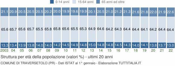 Grafico struttura della popolazione Comune di Traversetolo (PR)