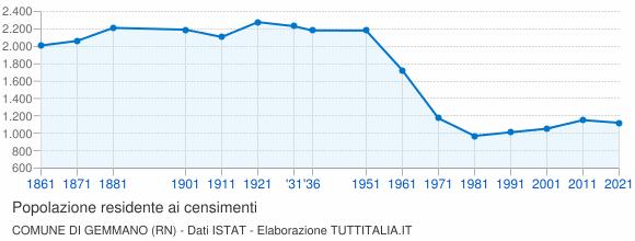 Grafico andamento storico popolazione Comune di Gemmano (RN)