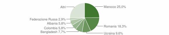 Grafico cittadinanza stranieri - Gemmano 2019