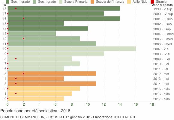 Grafico Popolazione in età scolastica - Gemmano 2018