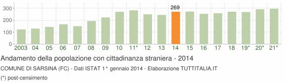 Grafico andamento popolazione stranieri Comune di Sarsina (FC)