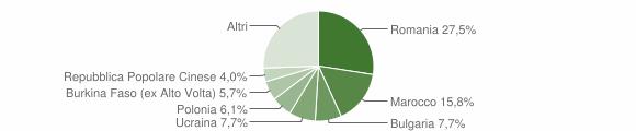 Grafico cittadinanza stranieri - Sarsina 2012