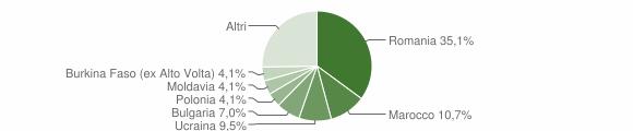 Grafico cittadinanza stranieri - Sarsina 2013