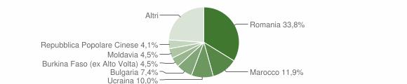 Grafico cittadinanza stranieri - Sarsina 2014