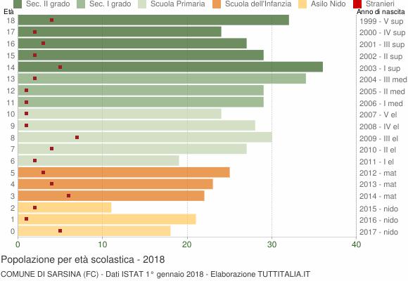 Grafico Popolazione in età scolastica - Sarsina 2018