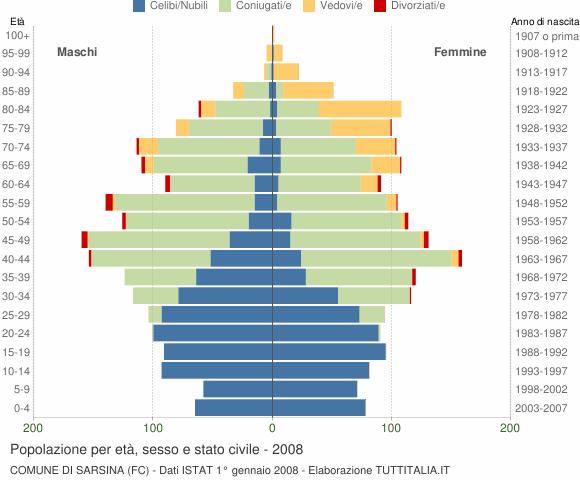 Grafico Popolazione per età, sesso e stato civile Comune di Sarsina (FC)