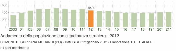 Grafico andamento popolazione stranieri Comune di Grizzana Morandi (BO)