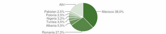 Grafico cittadinanza stranieri - Grizzana Morandi 2015