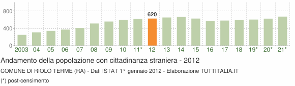 Grafico andamento popolazione stranieri Comune di Riolo Terme (RA)