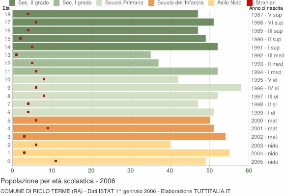 Grafico Popolazione in età scolastica - Riolo Terme 2006