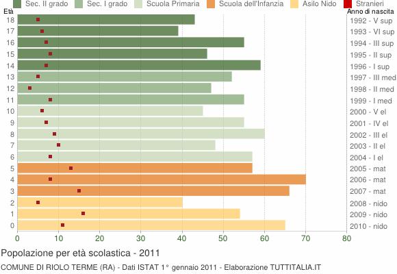 Grafico Popolazione in età scolastica - Riolo Terme 2011