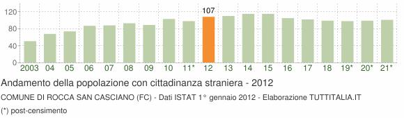 Grafico andamento popolazione stranieri Comune di Rocca San Casciano (FC)