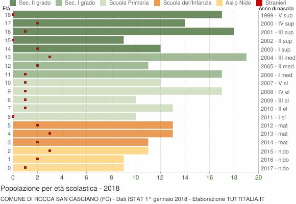 Grafico Popolazione in età scolastica - Rocca San Casciano 2018