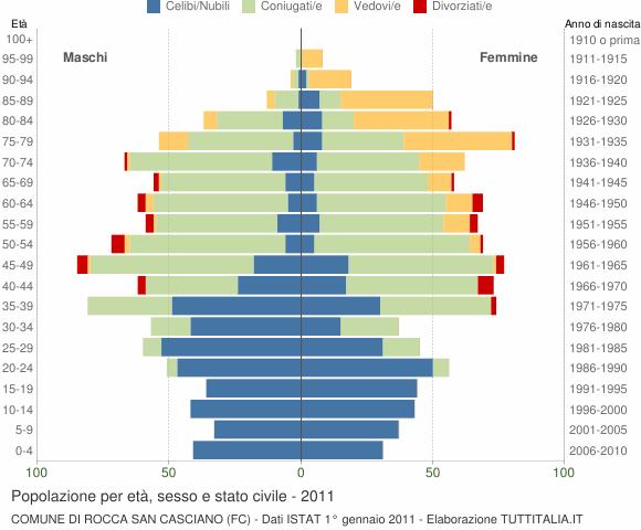 Grafico Popolazione per età, sesso e stato civile Comune di Rocca San Casciano (FC)