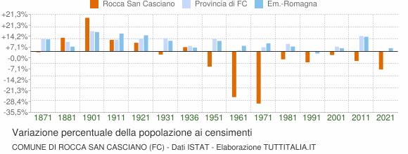 Grafico variazione percentuale della popolazione Comune di Rocca San Casciano (FC)