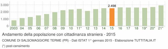 Grafico andamento popolazione stranieri Comune di Salsomaggiore Terme (PR)