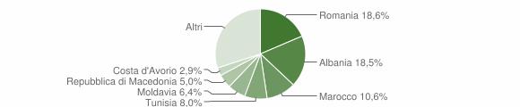 Grafico cittadinanza stranieri - Salsomaggiore Terme 2018