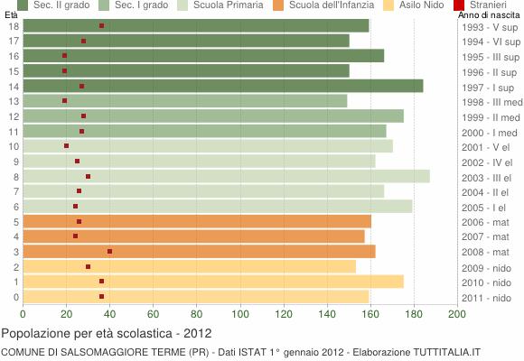 Grafico Popolazione in età scolastica - Salsomaggiore Terme 2012
