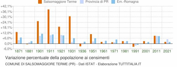 Grafico variazione percentuale della popolazione Comune di Salsomaggiore Terme (PR)