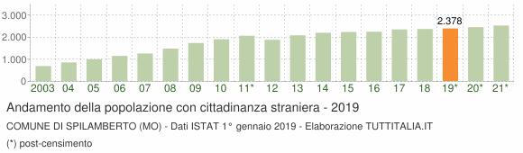 Grafico andamento popolazione stranieri Comune di Spilamberto (MO)