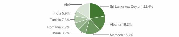 Grafico cittadinanza stranieri - Spilamberto 2015