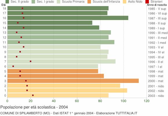 Grafico Popolazione in età scolastica - Spilamberto 2004