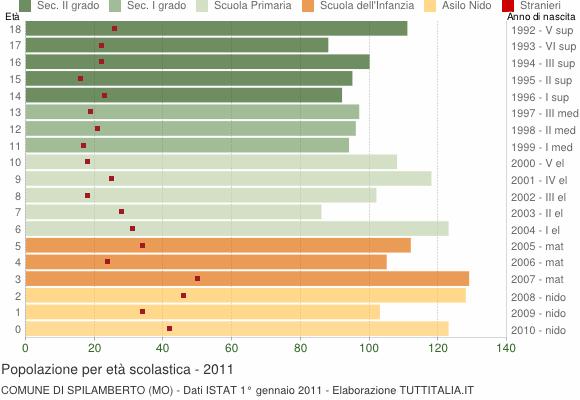 Grafico Popolazione in età scolastica - Spilamberto 2011