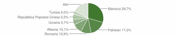 Grafico cittadinanza stranieri - Terre del Reno 2015