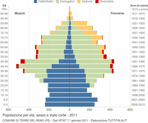 Grafico Popolazione per età, sesso e stato civile Comune di Terre del Reno (FE)