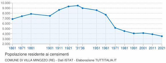 Grafico andamento storico popolazione Comune di Villa Minozzo (RE)
