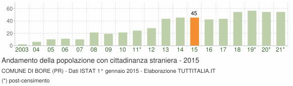 Grafico andamento popolazione stranieri Comune di Bore (PR)