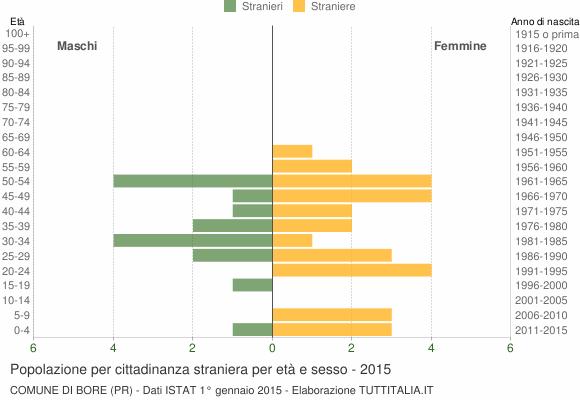 Grafico cittadini stranieri - Bore 2015