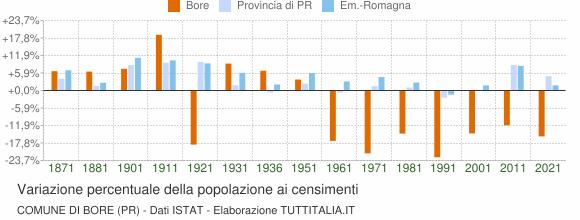 Grafico variazione percentuale della popolazione Comune di Bore (PR)