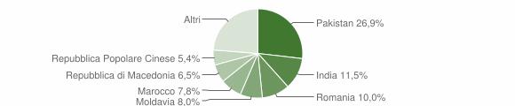Grafico cittadinanza stranieri - Guastalla 2019