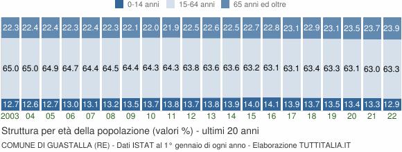 Grafico struttura della popolazione Comune di Guastalla (RE)