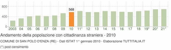 Grafico andamento popolazione stranieri Comune di San Polo d'Enza (RE)