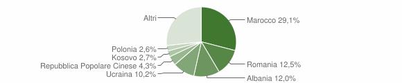 Grafico cittadinanza stranieri - San Polo d'Enza 2019