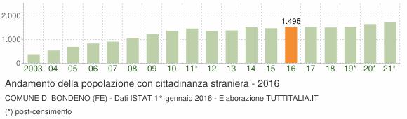 Grafico andamento popolazione stranieri Comune di Bondeno (FE)